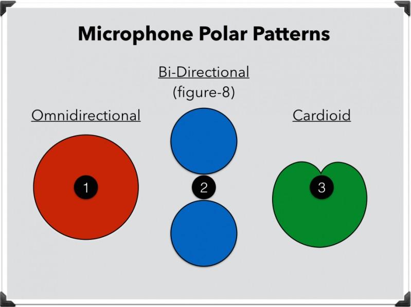 Diagrammi Polari Microfoni