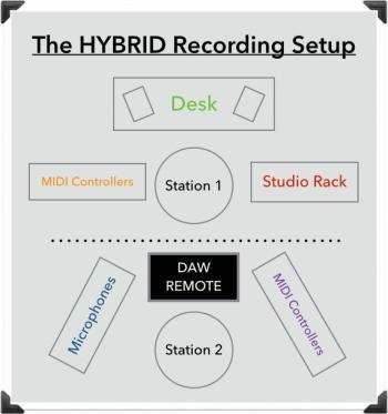 recording setup ibrido